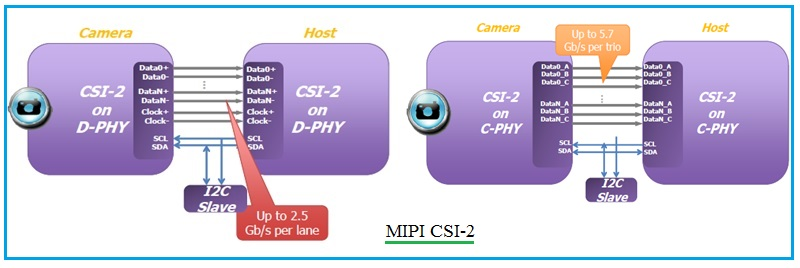 What is the difference between MIPI CSI-2 and CSI-3?-blog