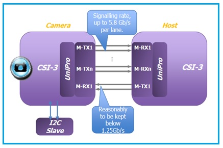 What is the difference between MIPI CSI-2 and CSI-3?-blog-Shenzhen